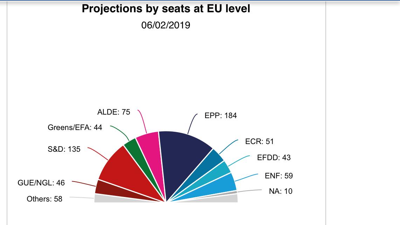 Primera proyección de voto sobre la composición del próximo Parlamento Europeo
